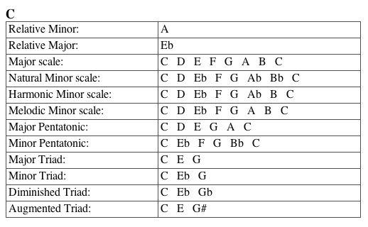 C Major Scale Example Image